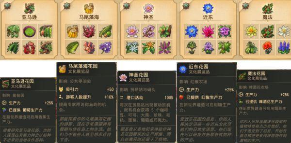 紀元1800-植物園DLC花園加成效果 11