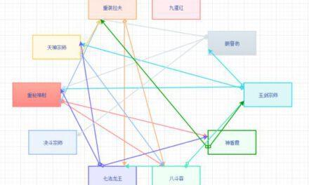 雲頂之弈-11.6版本陣容克制關系探究