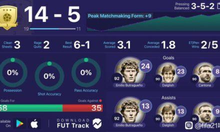 FIFA21-傳奇布特拉格諾球員卡解析