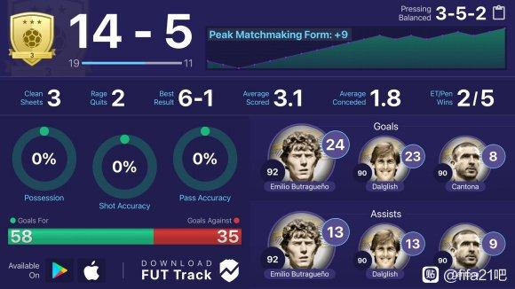 FIFA21-傳奇球員坎通納能力解析 9