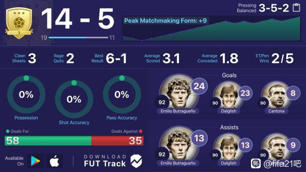 FIFA21-平民球員中配達格利什評析 3