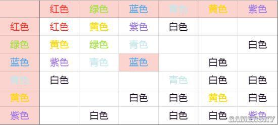 異形工廠-調色器功能與調色參考表 3