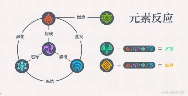 原神-元素反應機制講解及隊伍搭配 1