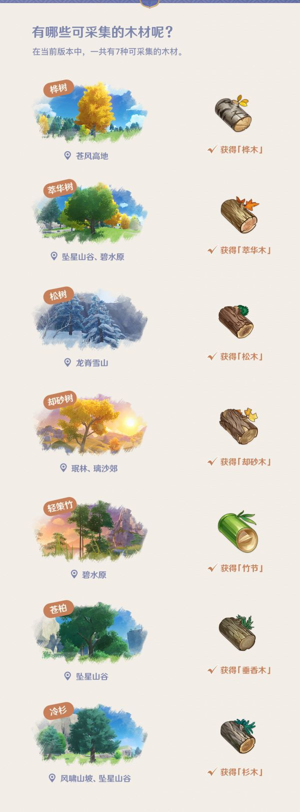 原神-塵歌壺基礎玩法前瞻 21
