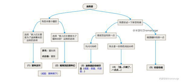 原神-迪奧娜與諾艾爾邀約事件流程導圖 7