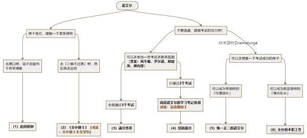 原神-迪奧娜與諾艾爾邀約事件流程導圖 9