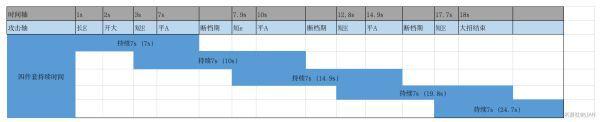 原神-1.5版蒼白套與千岩套強度解析 9
