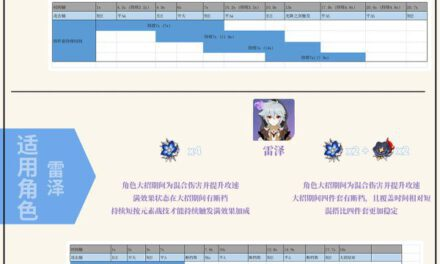 原神-1.5版蒼白套與千岩套強度解析