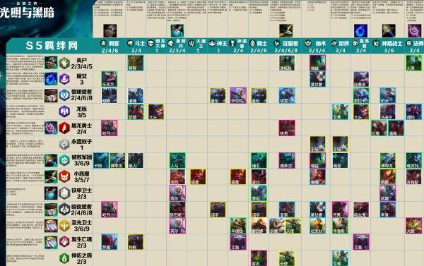 雲頂之弈-S5賽季裝備、羈絆前瞻與全英雄技能簡介 3