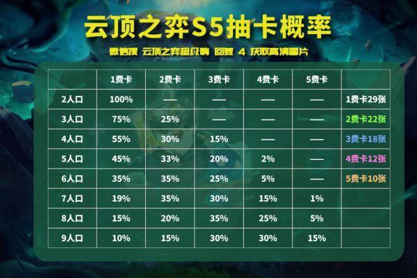 雲頂之弈-S5賽季陣容強度排行 15