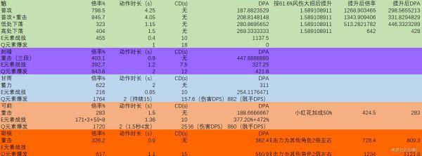 原神-優菈輸出能力分析與出裝 21