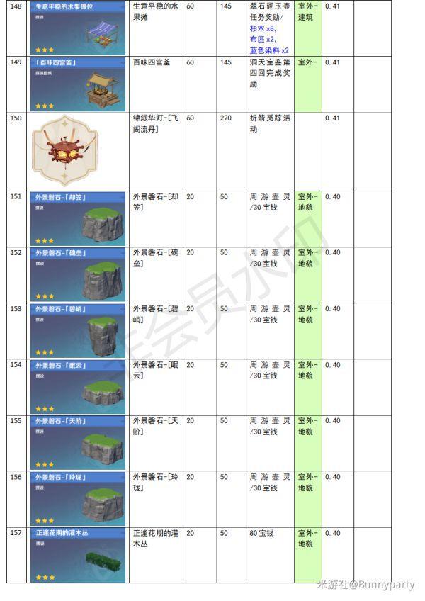 原神-塵歌壺全物品負荷表 33