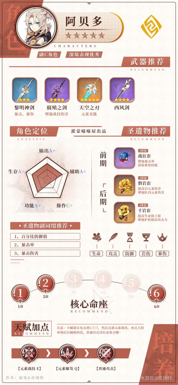 原神-1.5版全岩系角色培養指南 23