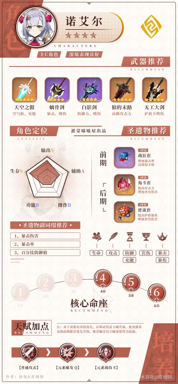 原神-1.5版全岩系角色培養指南 27
