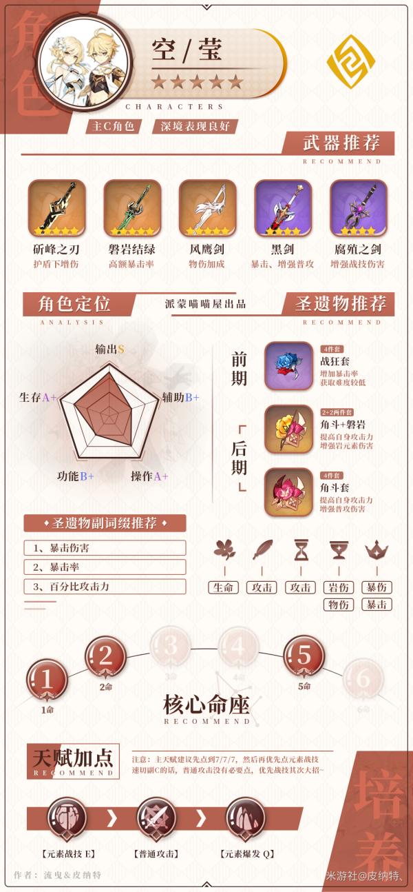 原神-1.5版全岩系角色培養指南 29