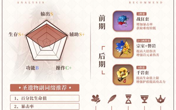 原神-1.5版全岩系角色培養指南