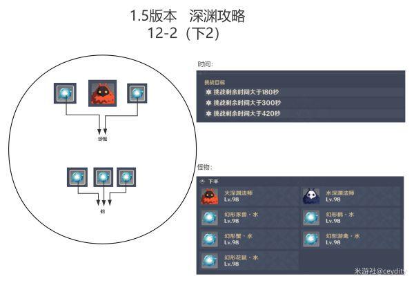原神-1.5版深淵11、12層打法及隊伍配置指南 21