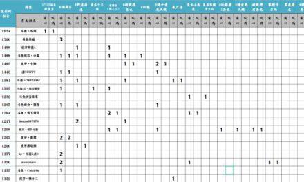 雲頂之弈-11.10版首周強勢陣容分析