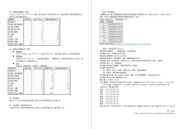 魔物獵人崛起-全補正機制及傷害計算公式 5
